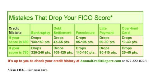 What Drops Your Credit Score