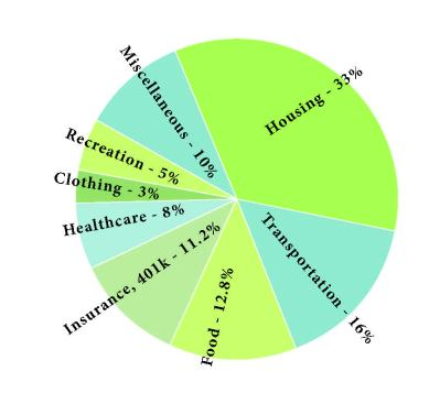 mgm pie chart for budgeting