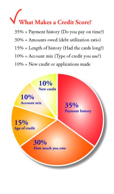 Credit card smarts for lifetime
